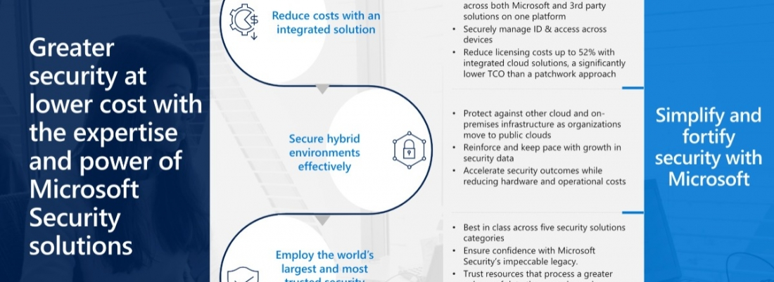 Greater security at lower cost with the expertise and power of Microsoft Security solutions